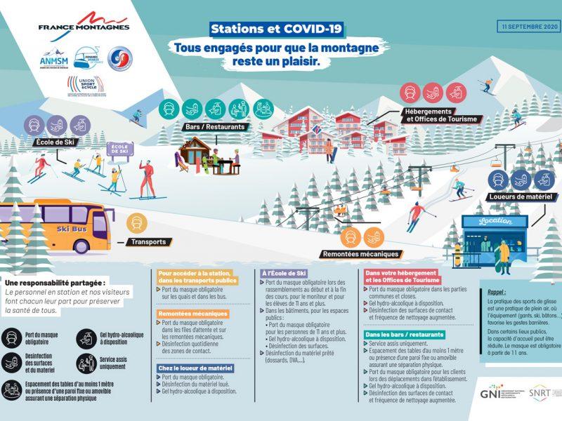 Protocole ski covid